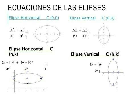 Pin By Alden Fernández On Conicas Matematicas Hiperbola Elipse Y Parabola Map Map Screenshot