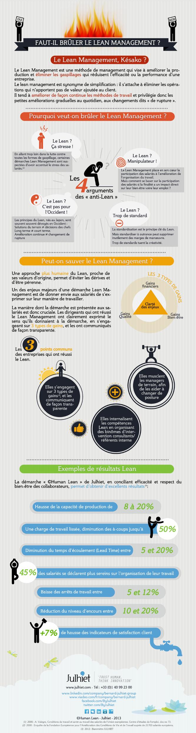 Infographie : faut-il brûler le Lean Management ? - Mode(s) d'Emploi