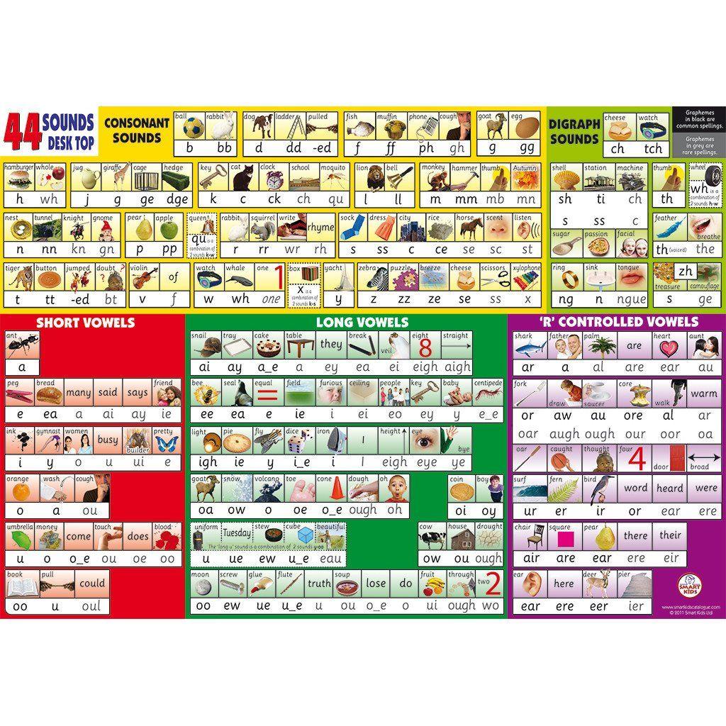 Phonics Wall Chart