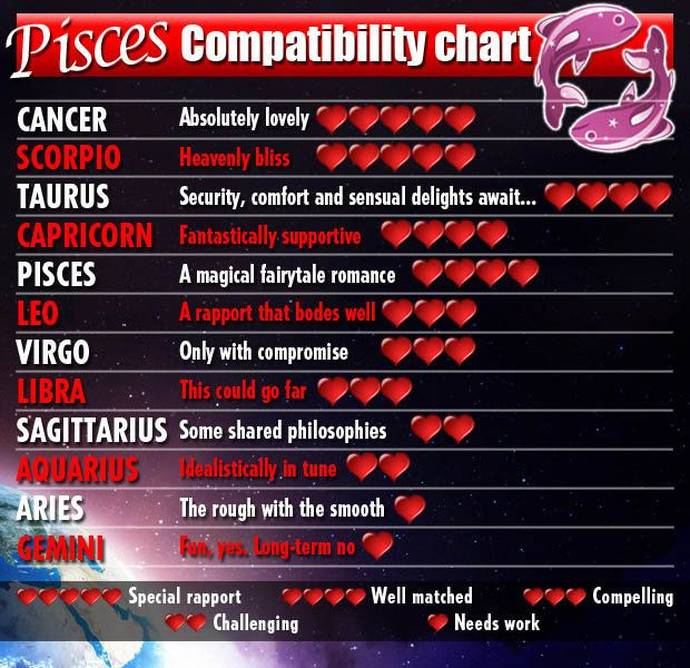 compatible horoscopes for pisces