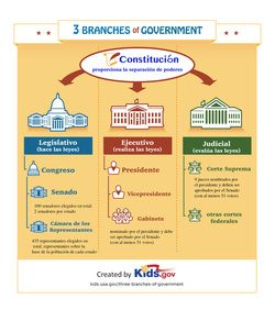 The Branches Of The Government In Spanish Students Can Now See