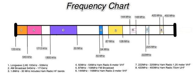 Ham Radio Frequency Chart Getting Started In Ham Radio Part 2