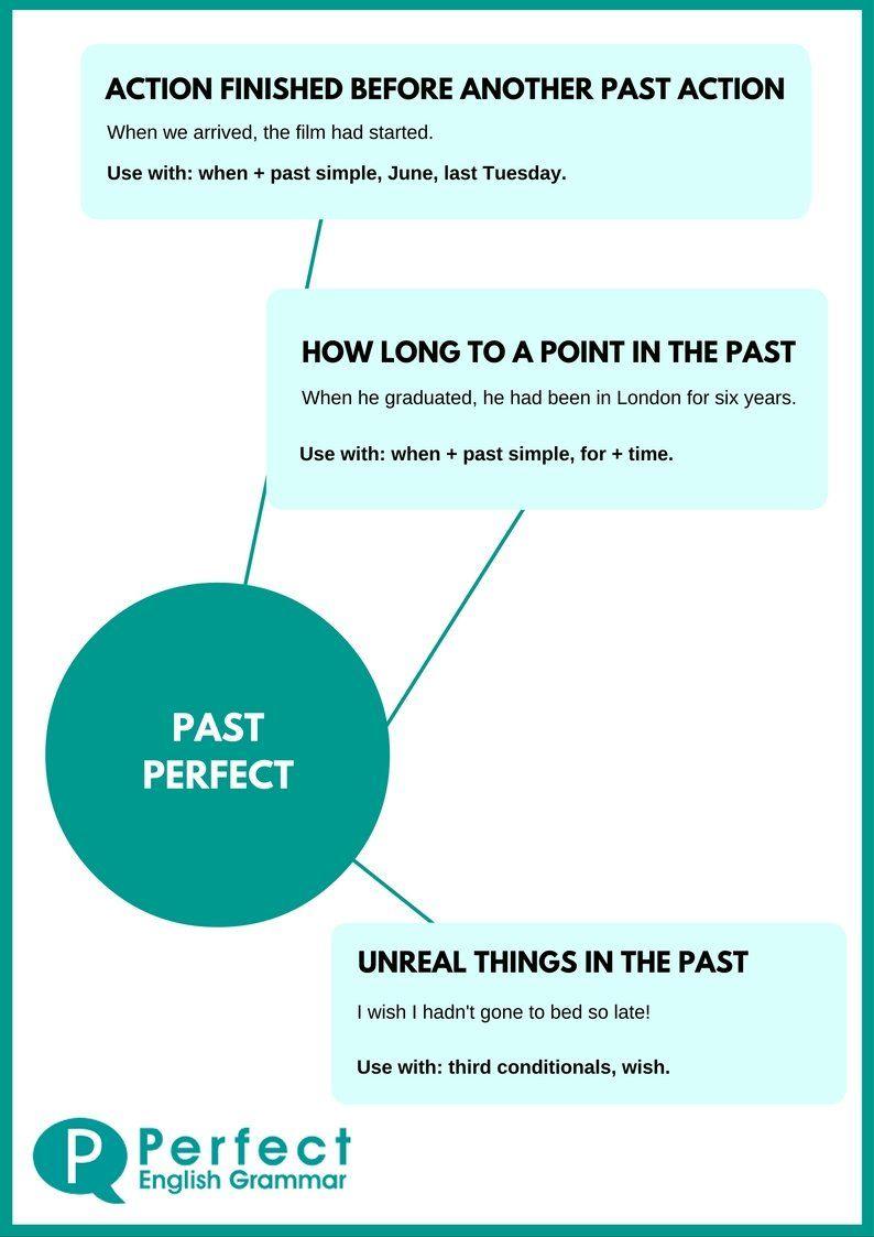 Past Perfect Infographic | TEACHING ENGLISH ESL | Pinterest ...