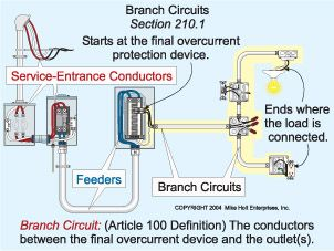 Branch Circuits Electrical Code Residential Electrical