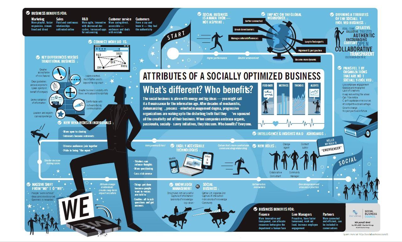 Attrubutes of a socially optimized business / Atributos de un negocio socialmente optimizado.