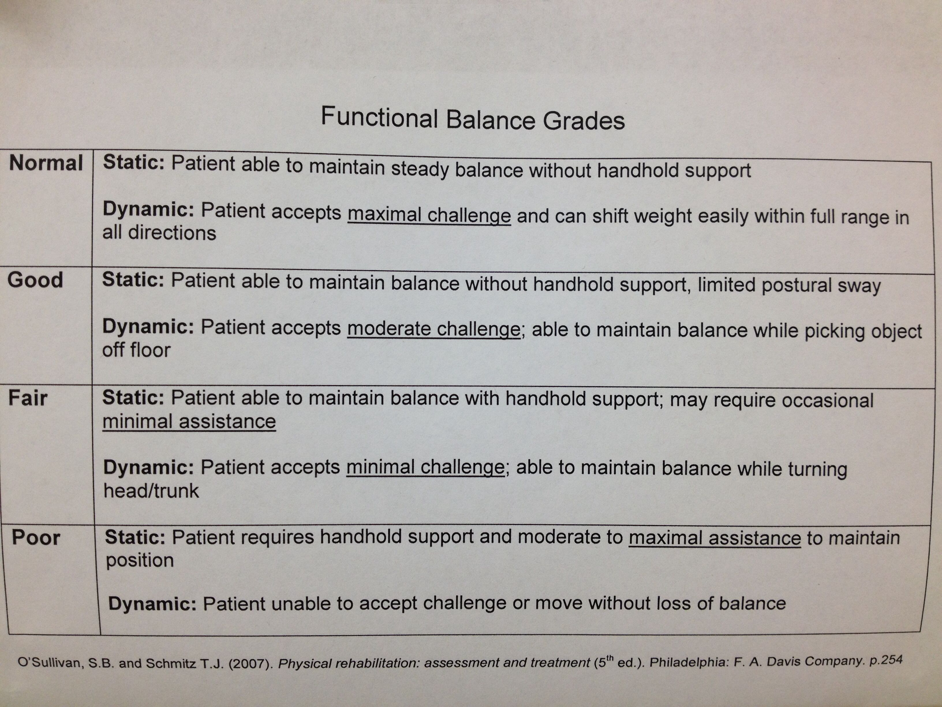 Functional Balance Grades  Occupational Therapy
