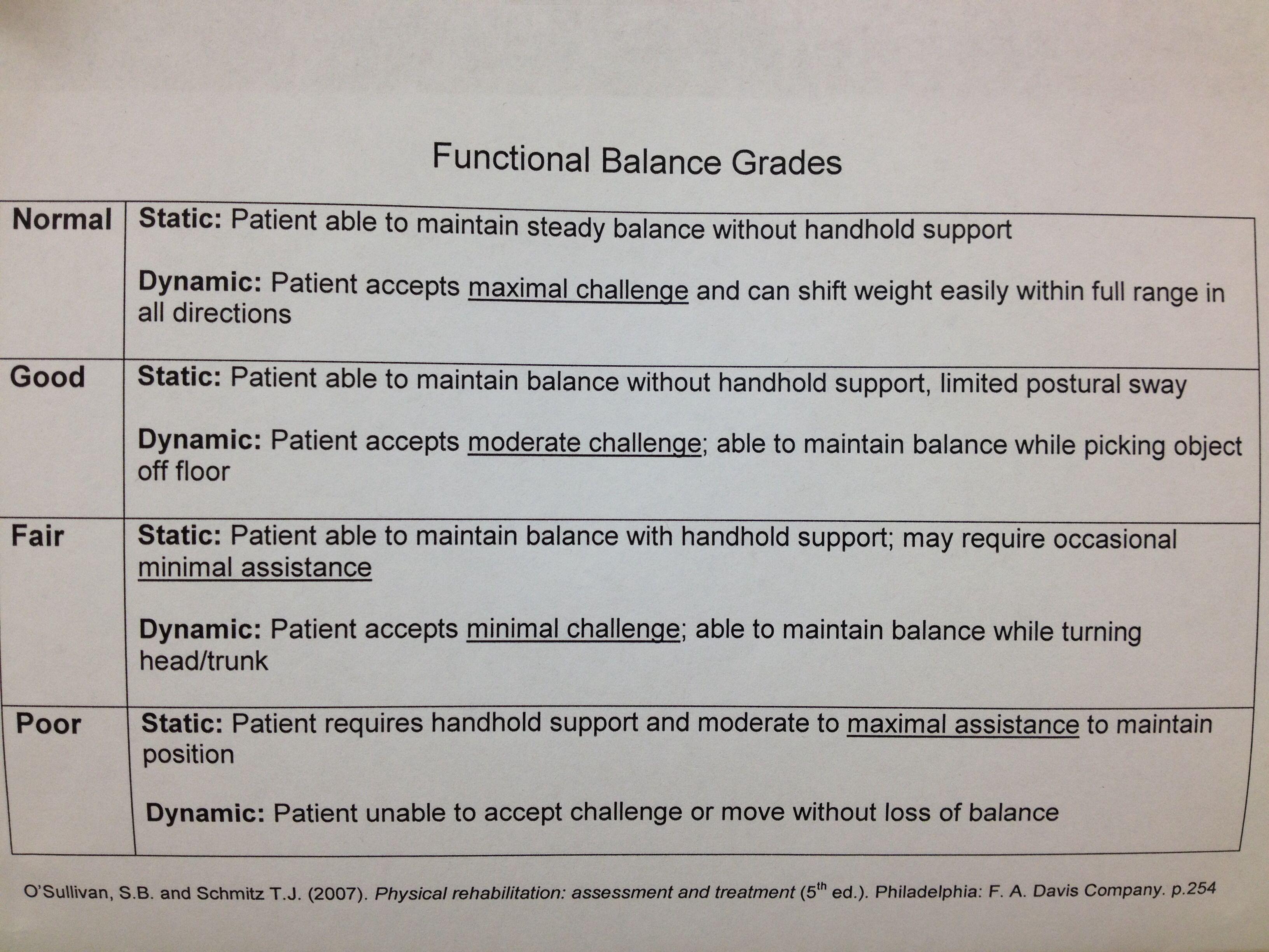 Functional Balance Grades