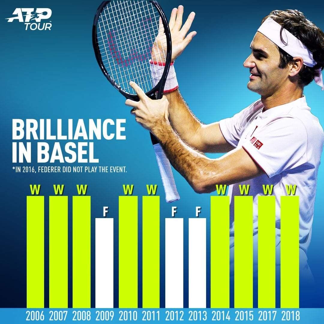 Pin by Brenda van Zyl on Roger Federer Roger federer