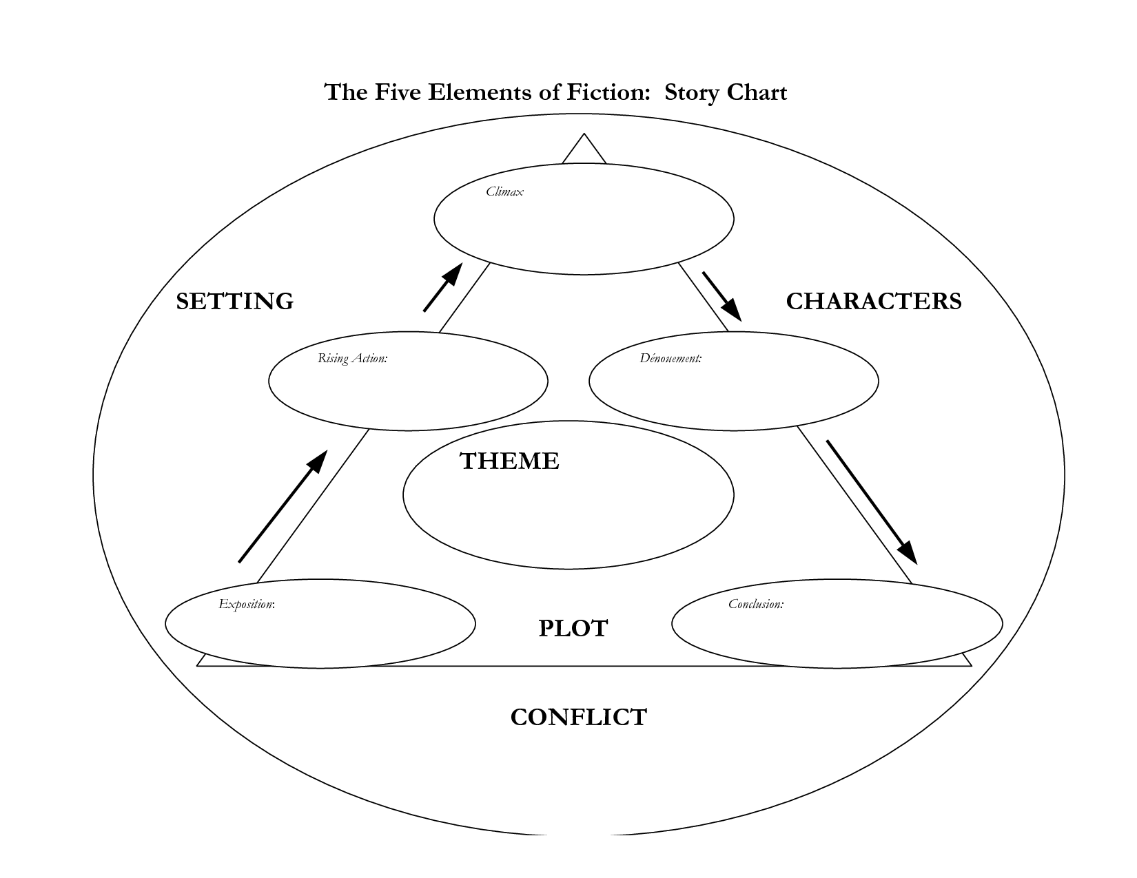 Iew Story Chart Cycle 2