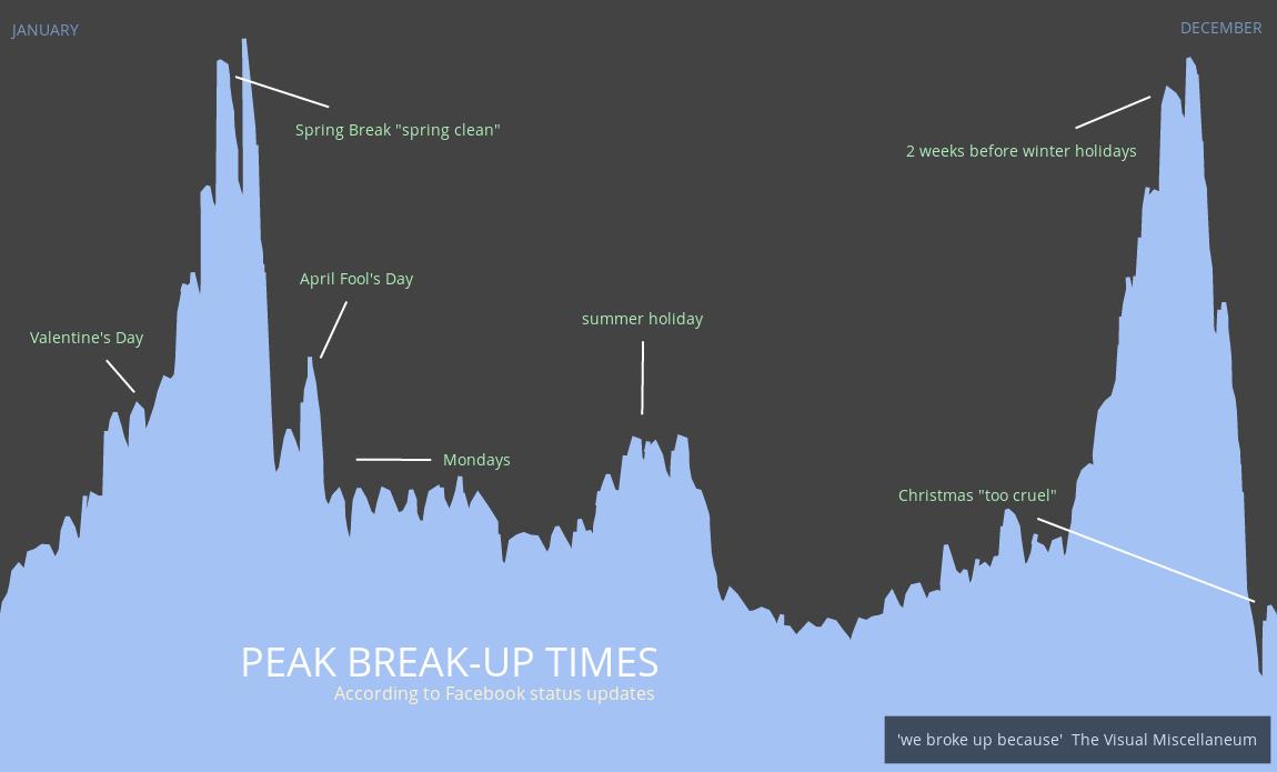 peak break-up times (Plotly data plotting tool) | Think Tank