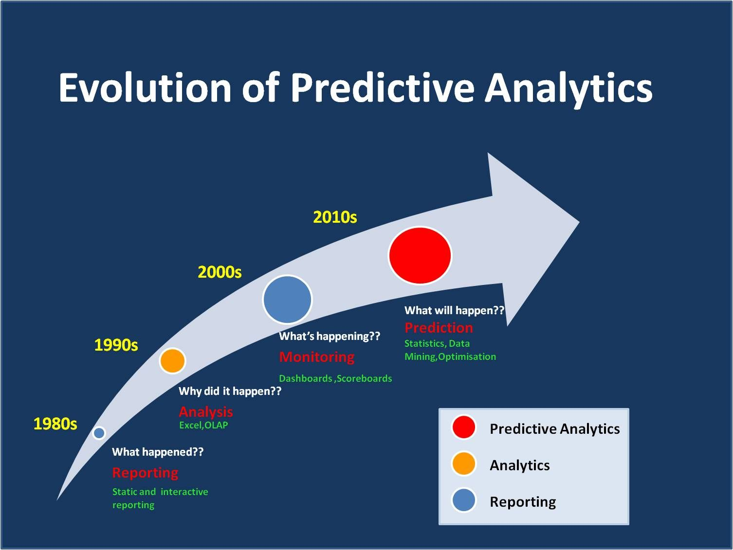 Evolution Of Predictive Analytics  Predictive Analytics