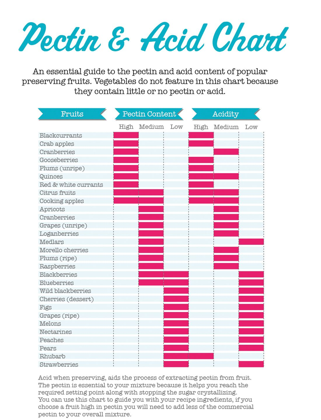 Acidity and pectin chart is  soluble fiber good to control cholesterol dampens carbohydrites absortion also rh pinterest