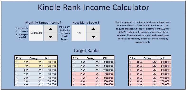 Ever wondered how many books you need to sell to make money from - monthly time sheet calculator