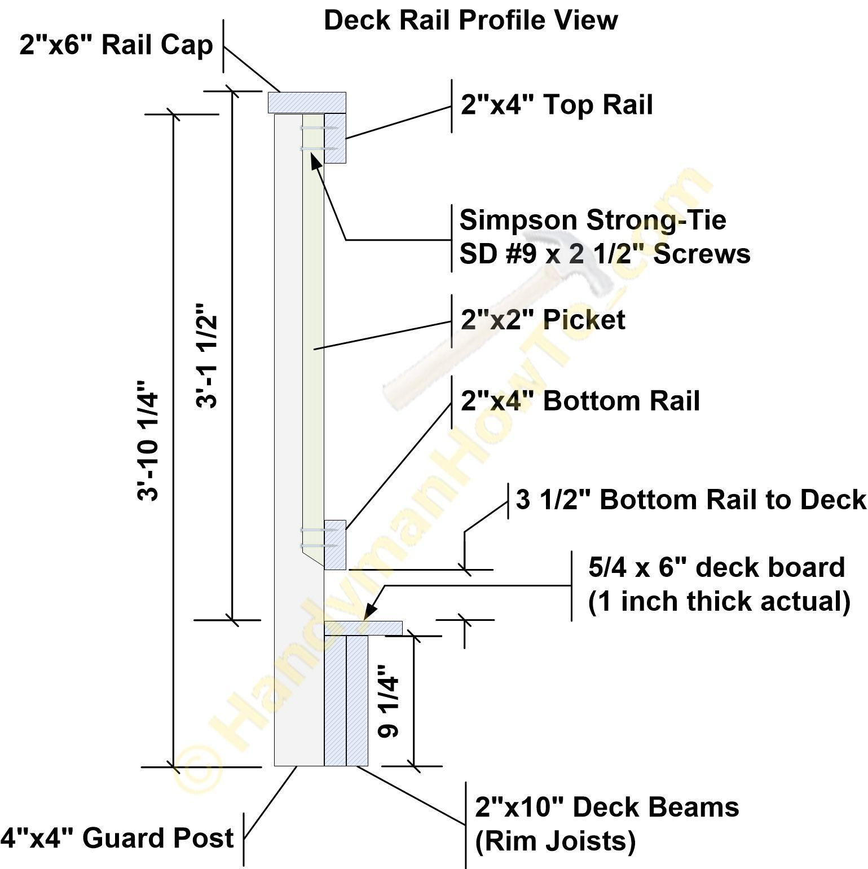 How to Build Code Compliant Deck Railing - Part 2 | Decks ...