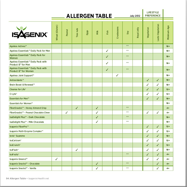 isagenix product catalog p 94 allergen table product