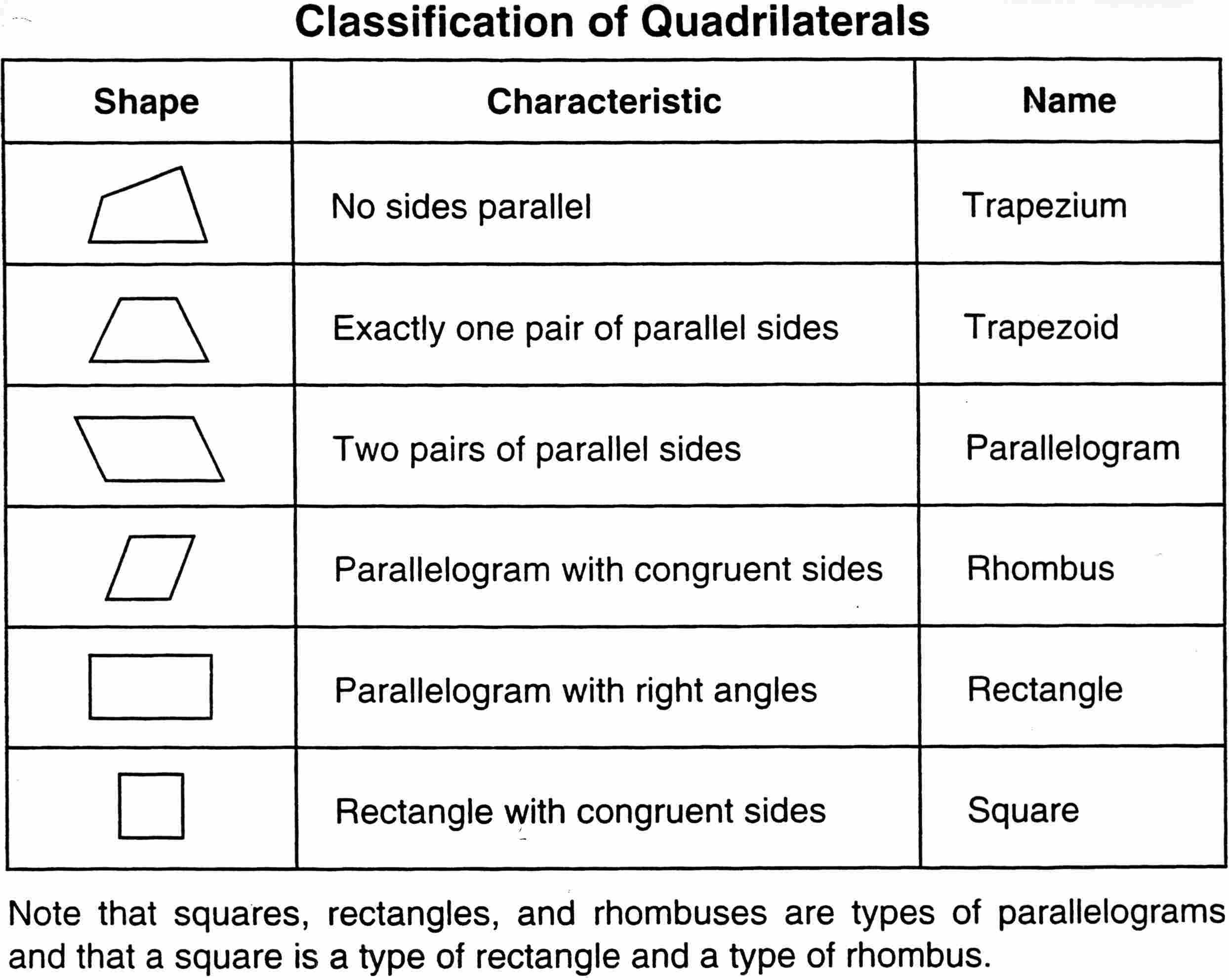worksheet Identifying Quadrilaterals classifying quadrilaterals math pinterest shape quad and charts quadrilaterals