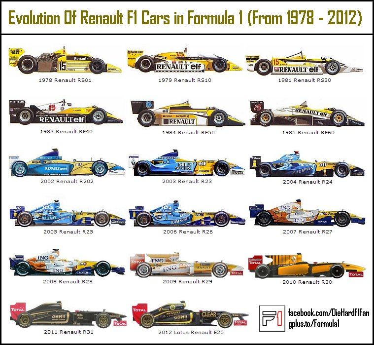 f1 car evolution f1 faves pinterest formule voitures et courses. Black Bedroom Furniture Sets. Home Design Ideas