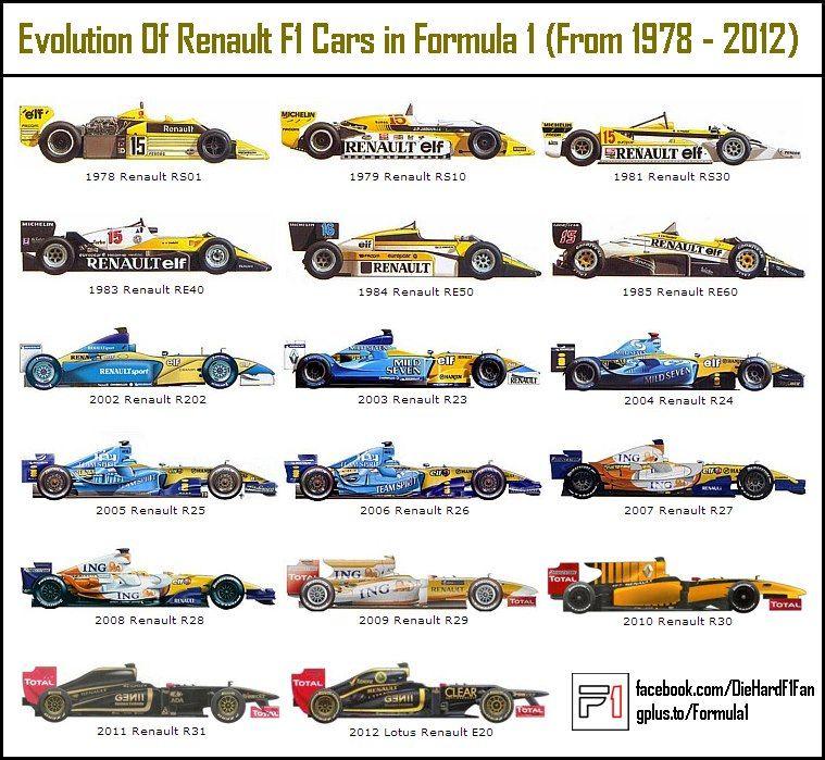 f1 car evolution f1 faves pinterest formule voitures et courses. Black Bedroom Furniture Sets. Home Design Ideas