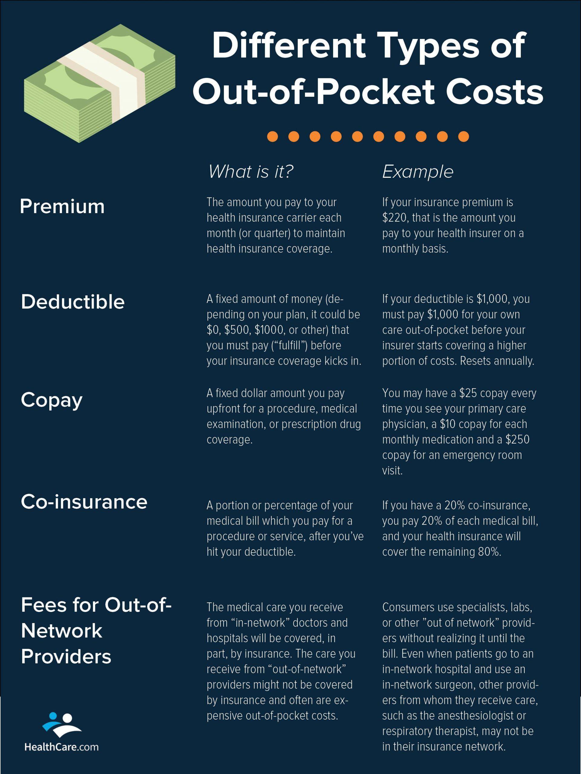 Insurance Premium Amount