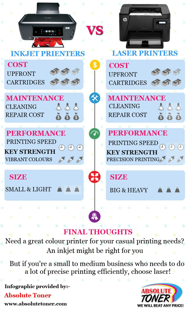 Pin By Absolute Toner On Infographics Pinterest Printer Ink And
