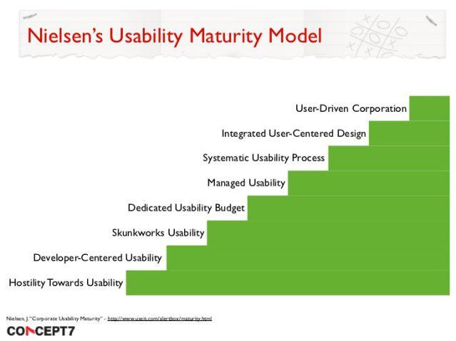 usability maturity model    jacob nielsen