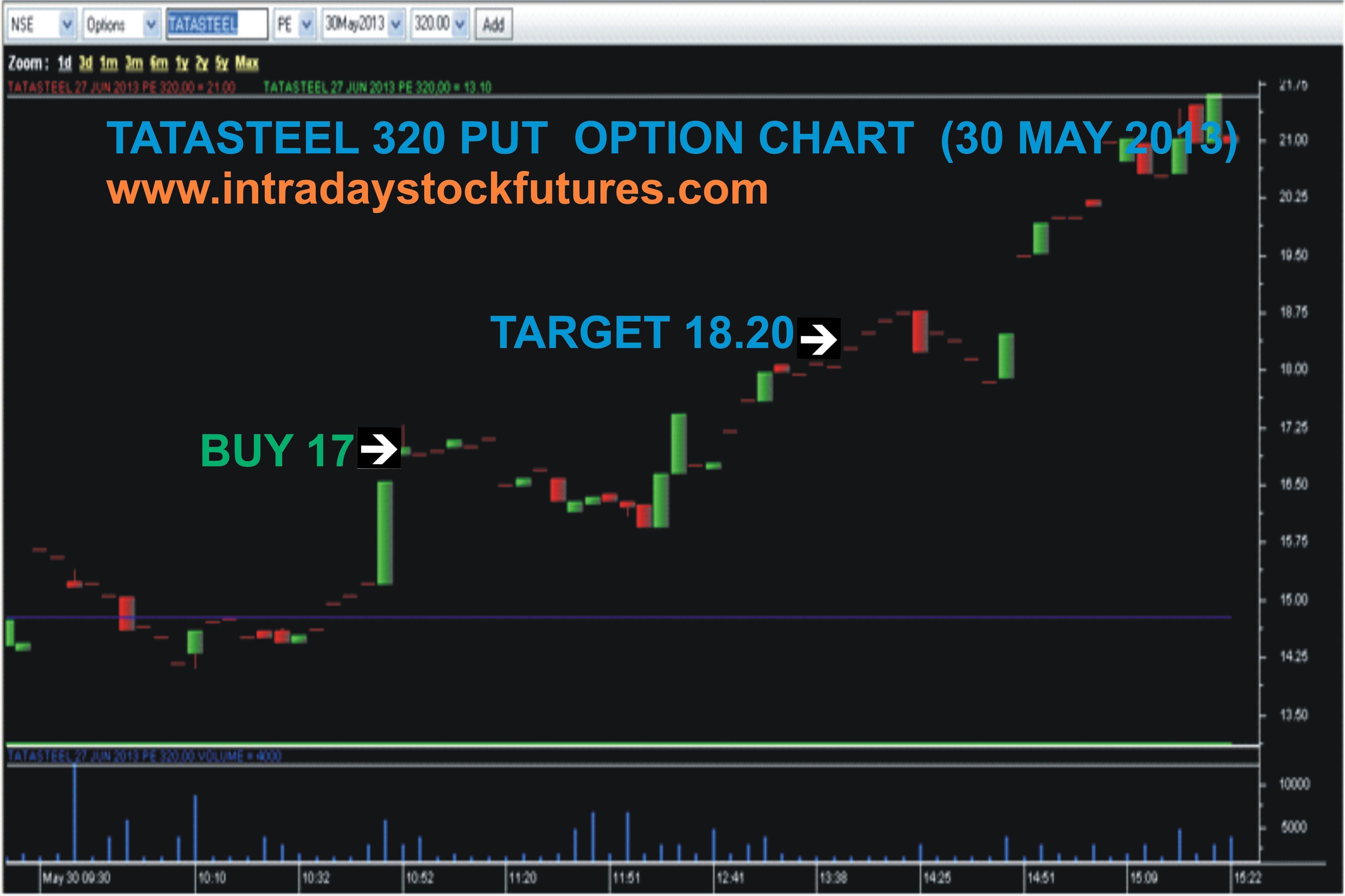 Further Details Call 9941726770 Visit Http Www Intradaystockfutures Com Perform Put Option Stock Futures
