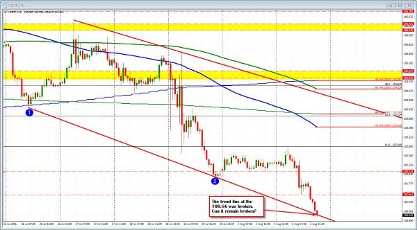 USDJPY falls below trend line. Will the selling continue? USDJPY falls The USDJPY has move below trend line support at