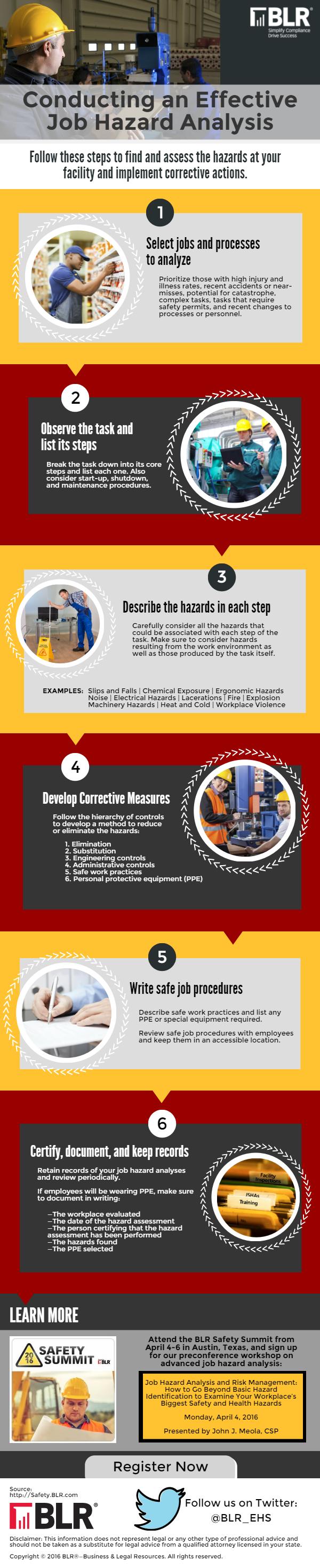 Infographic Conducting an effective job hazard analysis