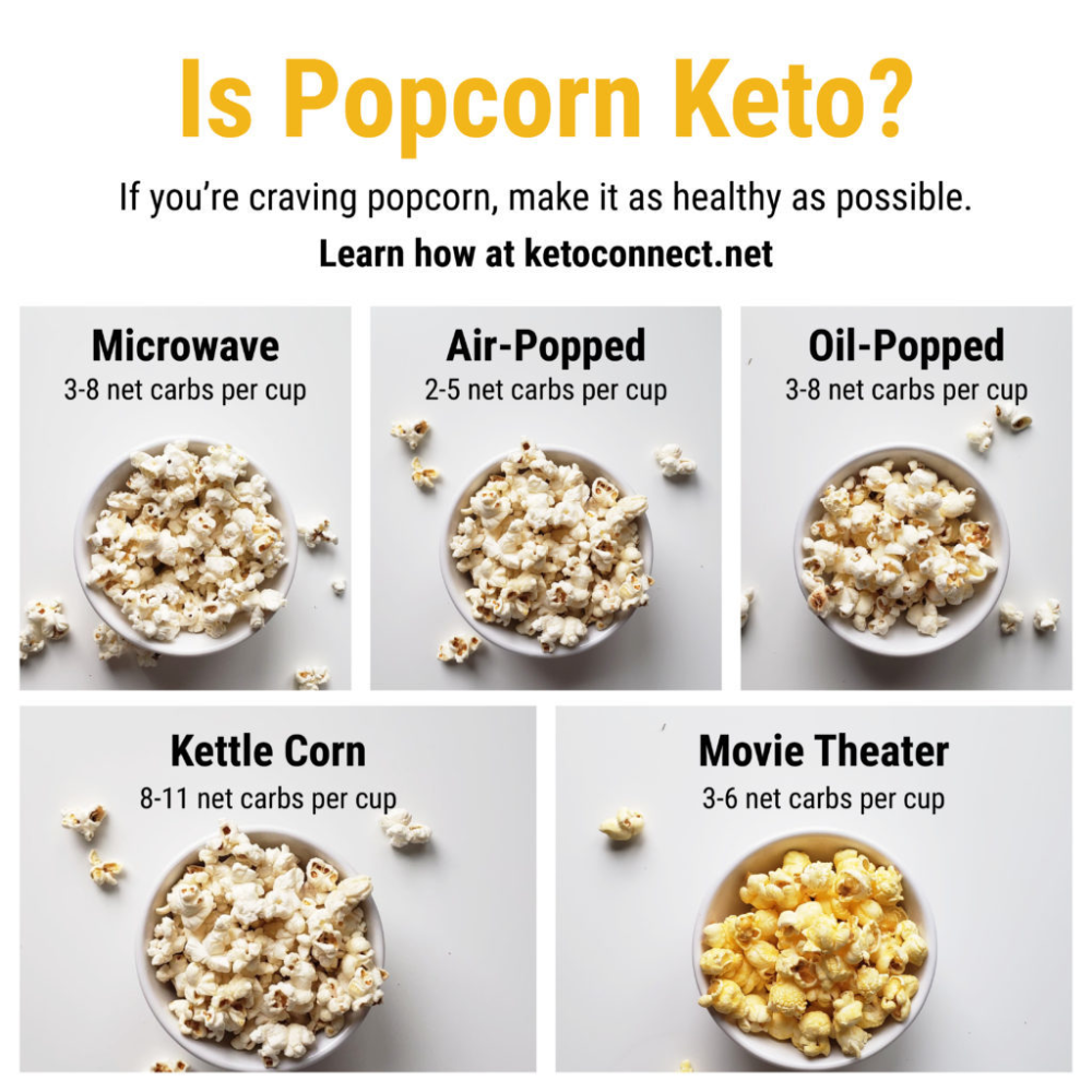 Carbs In Popcorn Is Popcorn Actually Keto Friendly Healthy Snack Alternatives Healthy Popcorn Toppings Healthy Popcorn