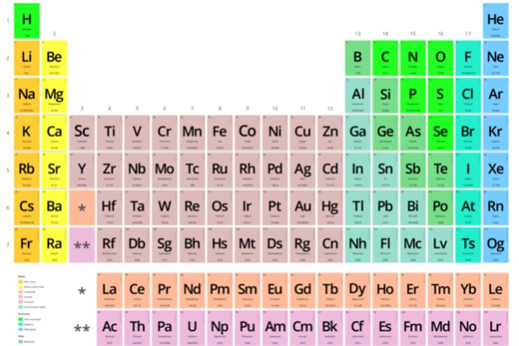 Tabla periodica dinamica groups tabla periodica tabla periodica tabla periodica dinamica groups tabla periodica tabla periodica completa tabla periodica elementos urtaz Choice Image