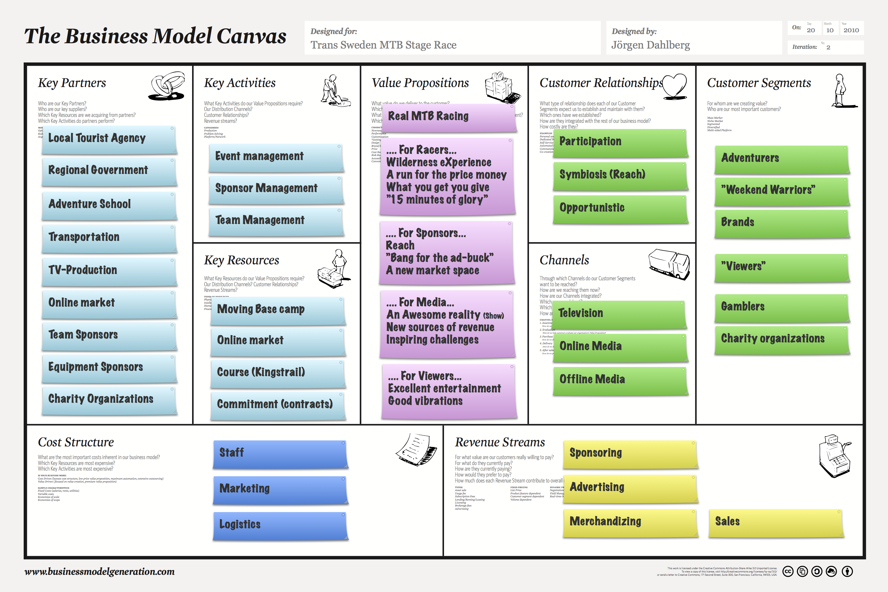 business model canvas sample restaurant business plan