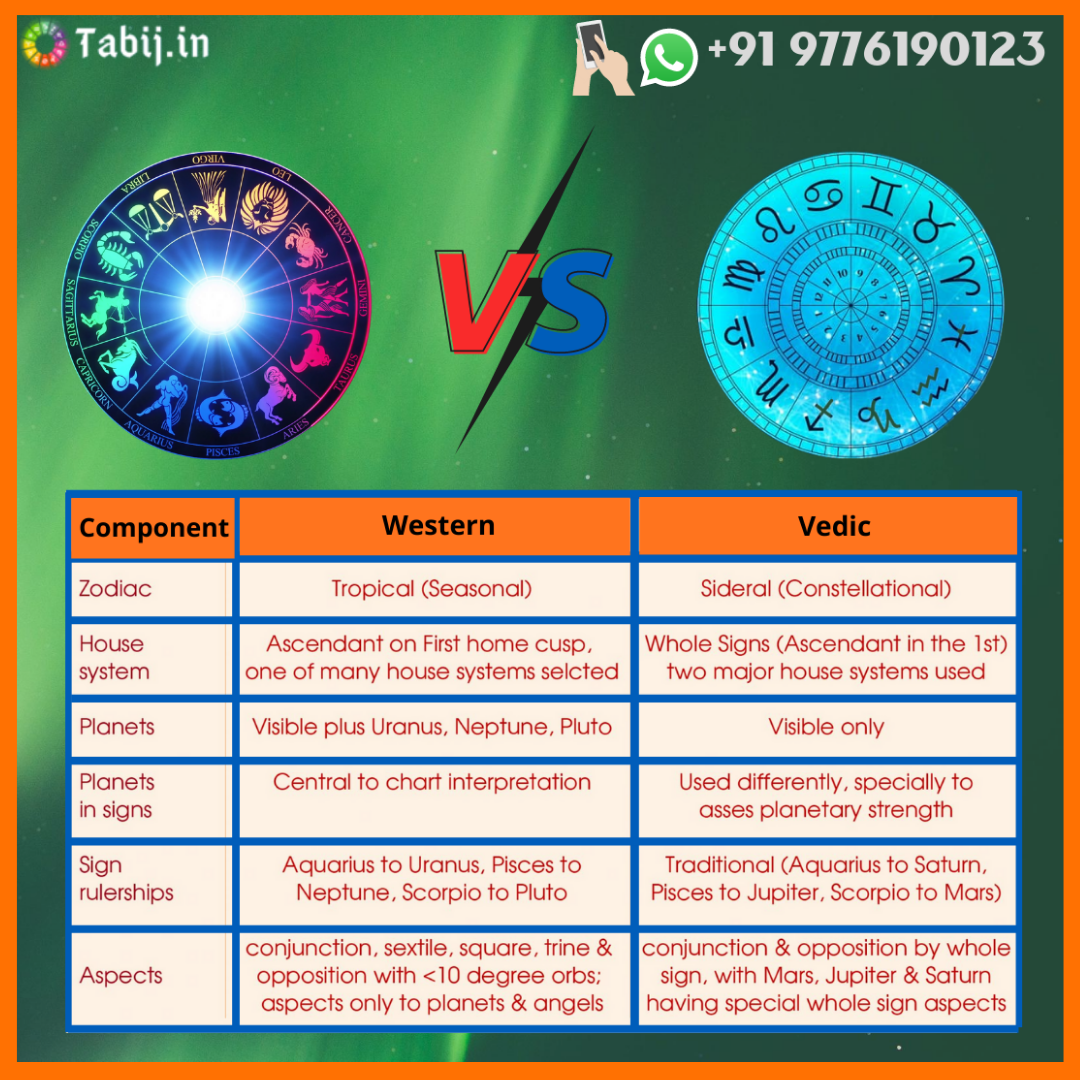 Vedic astrology | Wester astrology call now @+91 9776190123 | Astrology, Vedic astrology, Free
