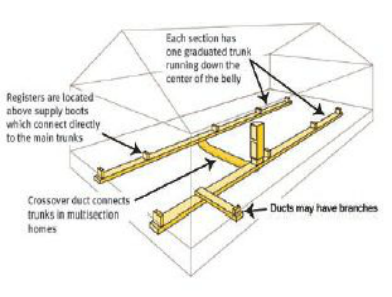 Mobile Home Duct Work Duct Work Mobile Home Mobile Home Repair