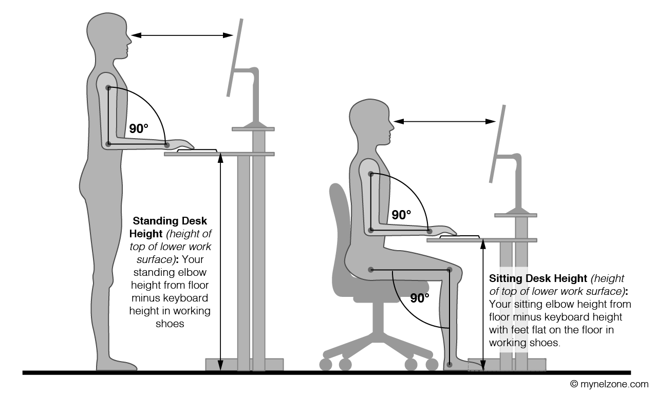 A useful diagram for ergonomics at the puter