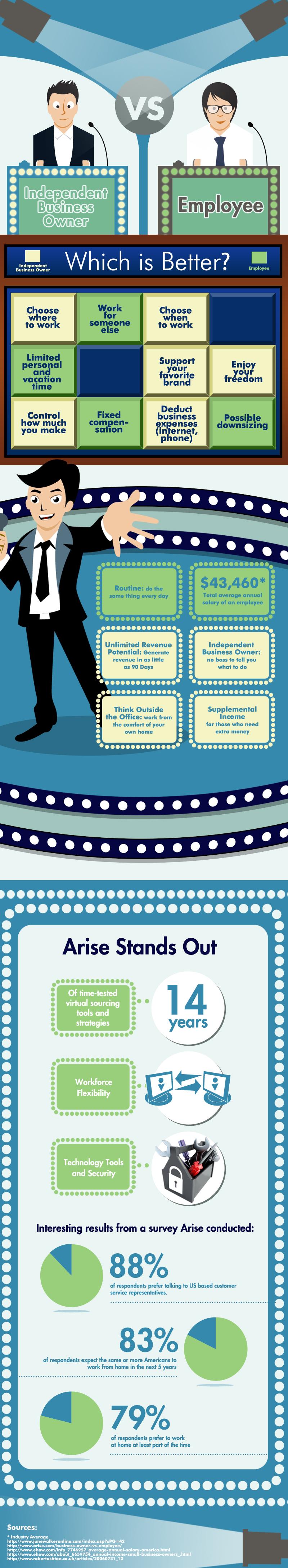 Independent Business Owner vs Employee Marketing program