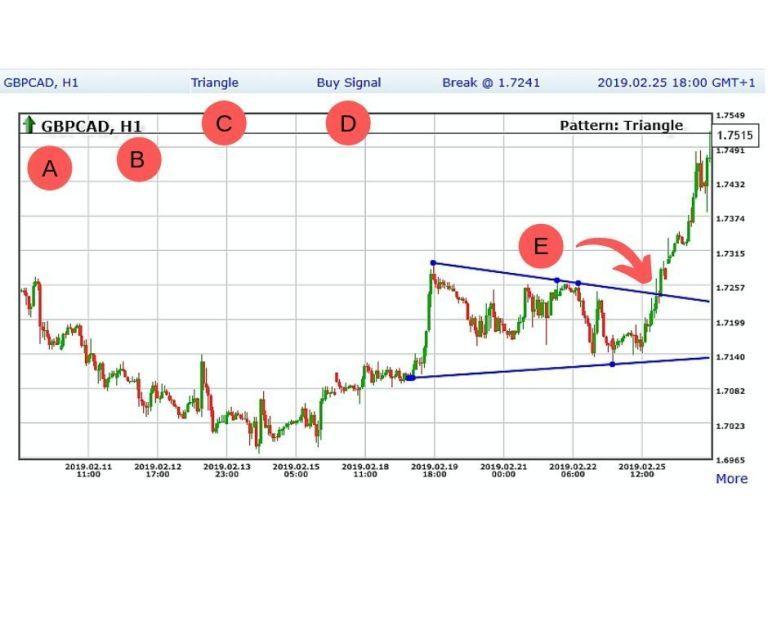 Dinapoli Levels Mt4 Indicators