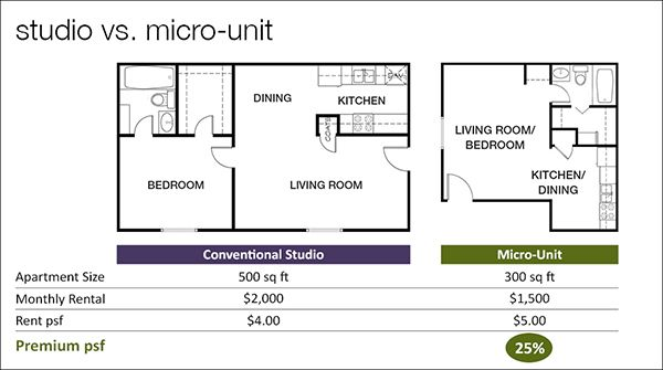 studio vs one bedroom apartment