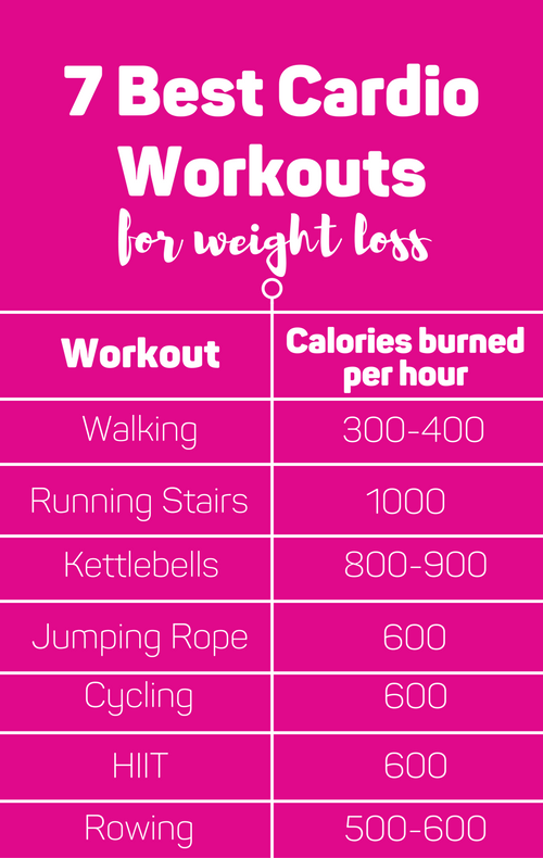 7 Best Cardio Workouts For Weight Loss Cardio Best