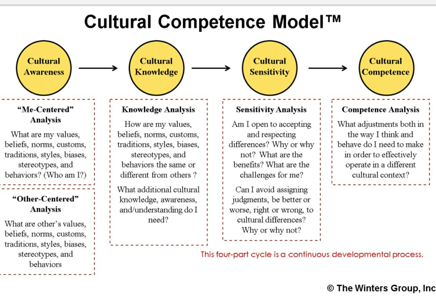 School Counseling Amp Cultural Competence