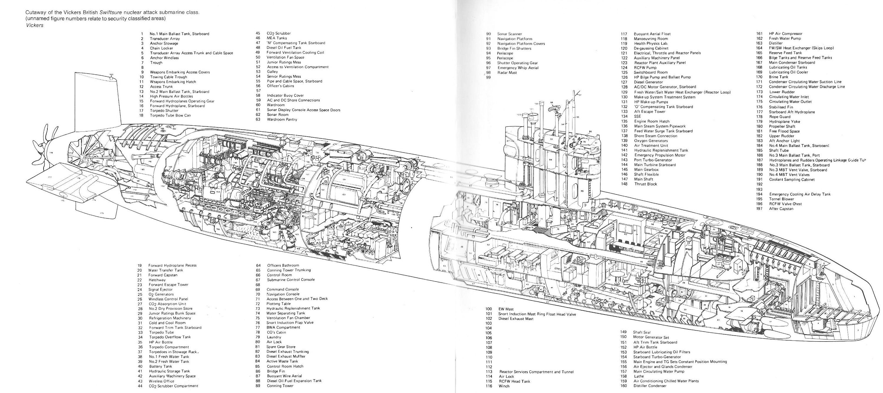 Anatomy of a Swiftsure-class SSN | Submarines | Pinterest | Anatomy
