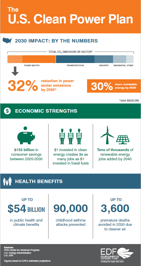 3 Ways The Clean Power Plan Will Strengthen Our Economy With