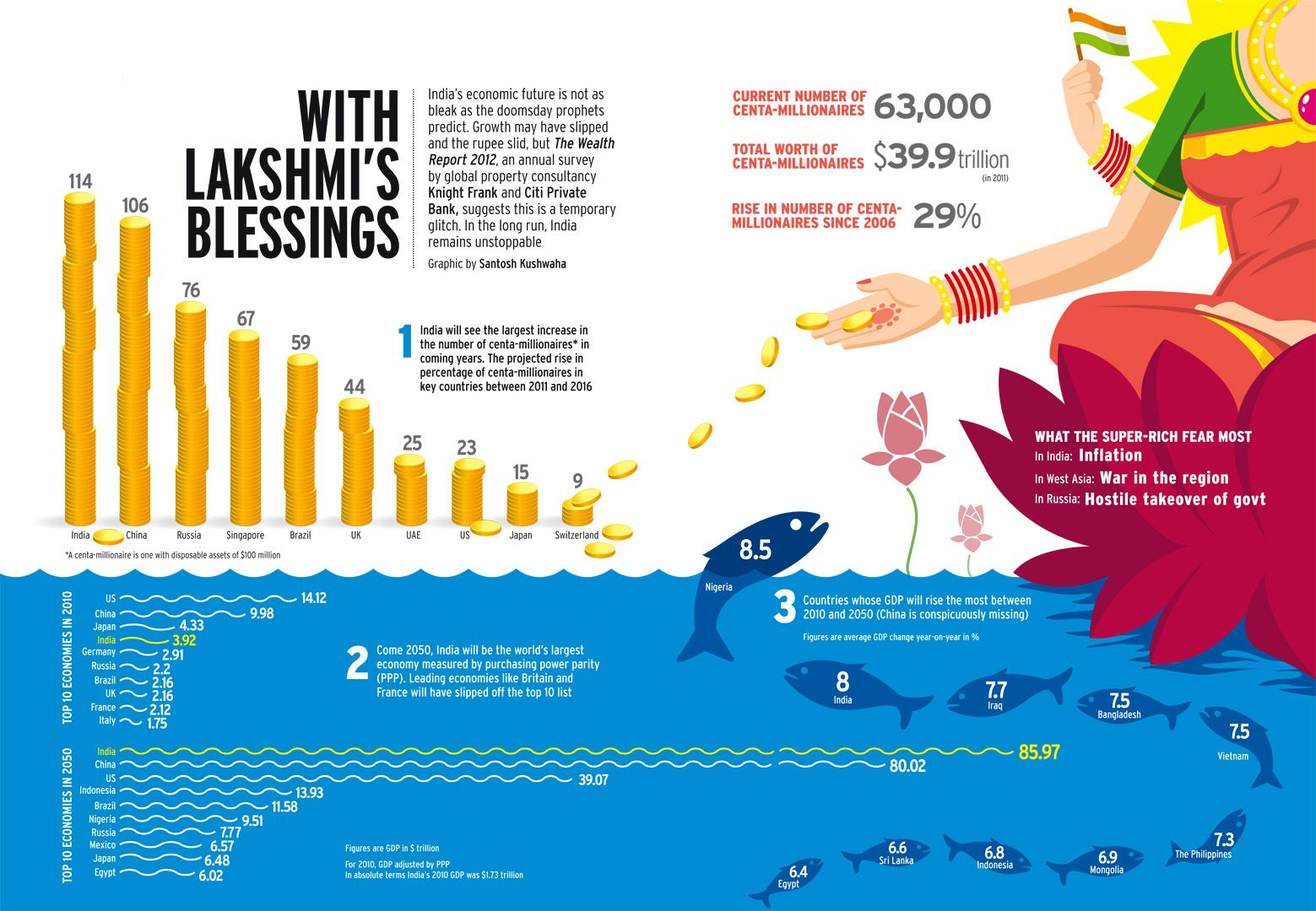Indian Wealth Infographic, Blessed, Start saving money