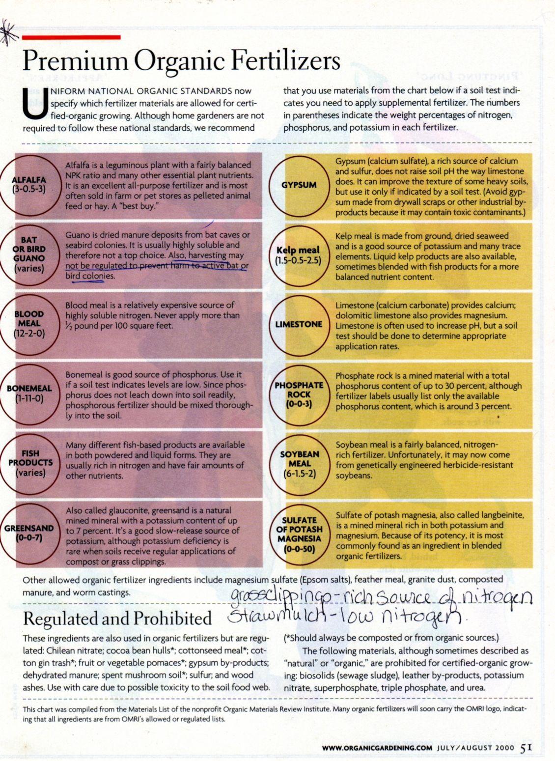 Organic Fertilizer Breakdown Useful Chart Of The Npk Properties Such Amendments As Gypsum Bloodmeal Fish Or Kelp Fertilizers Etc