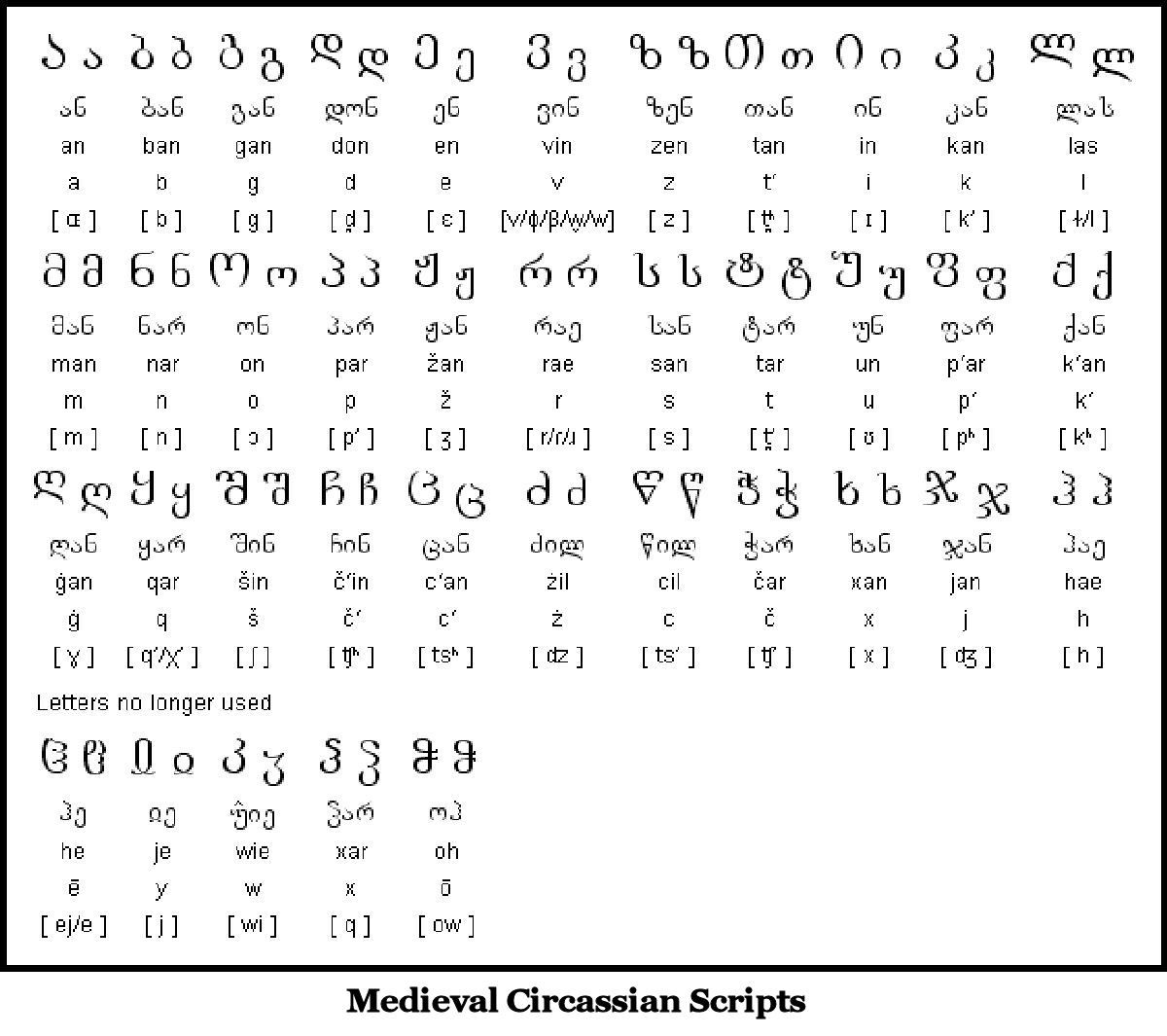 Why Sequoyah S Cherokee Syllabary Looked Like The