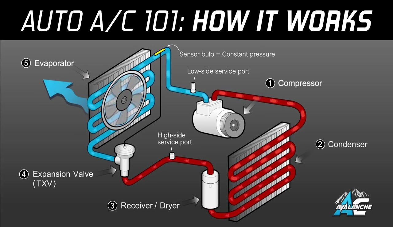 ac avalanche auto air conditioning 101 made easy [ 1280 x 738 Pixel ]