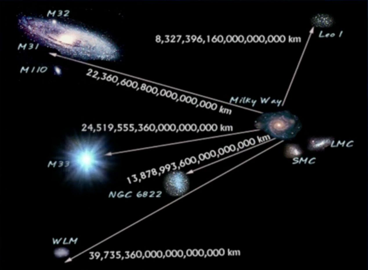 The expansion of the Universe is not because the galaxies are getting  larger, its the distances between them.   Universe, Galaxies, Outer space