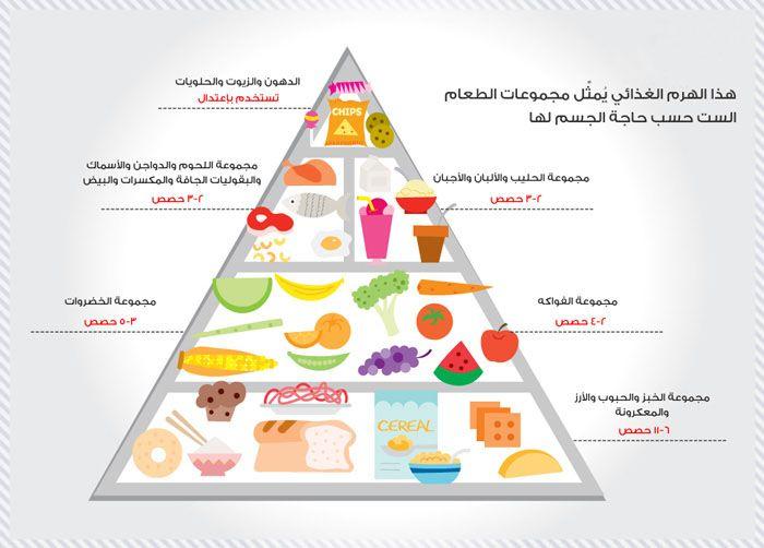 תוצאת תמונה עבור الهرم الغذائي Workout Food Health And Nutrition Nutrition