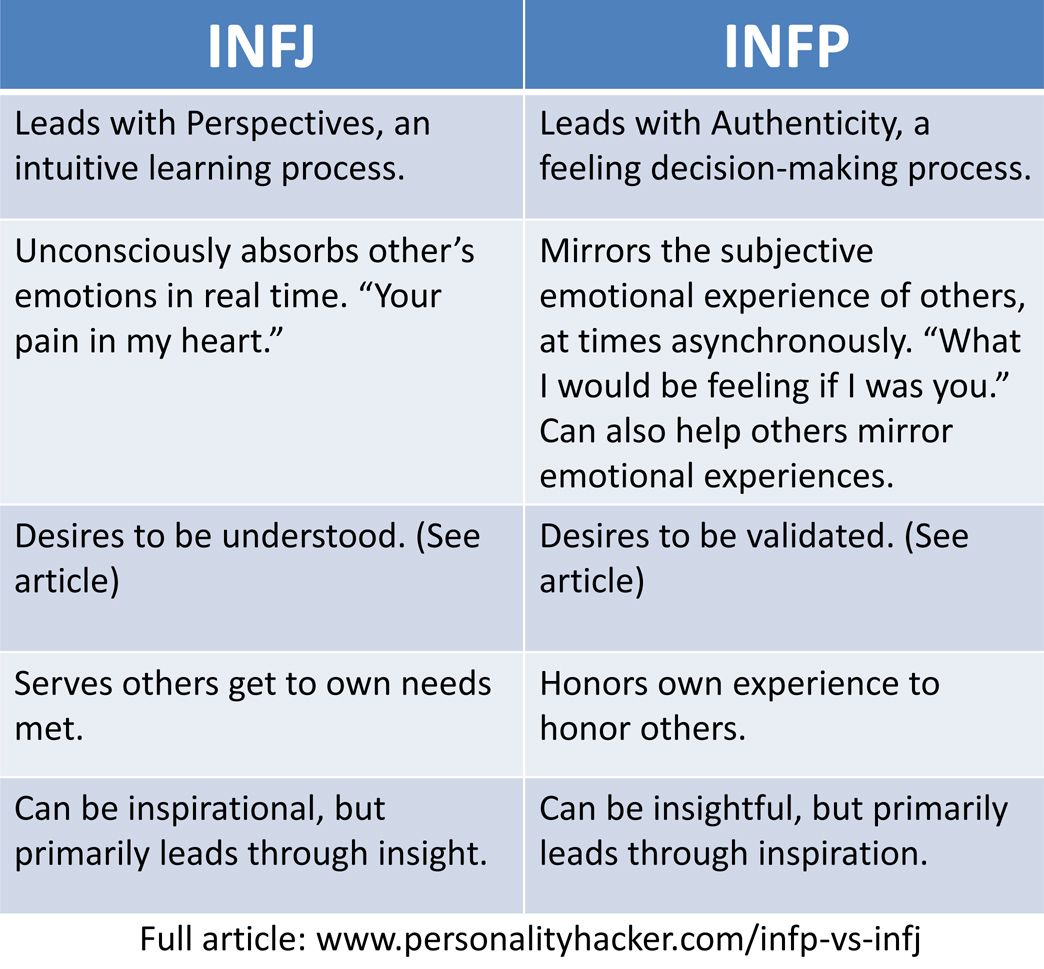 When Two Infjs Meet