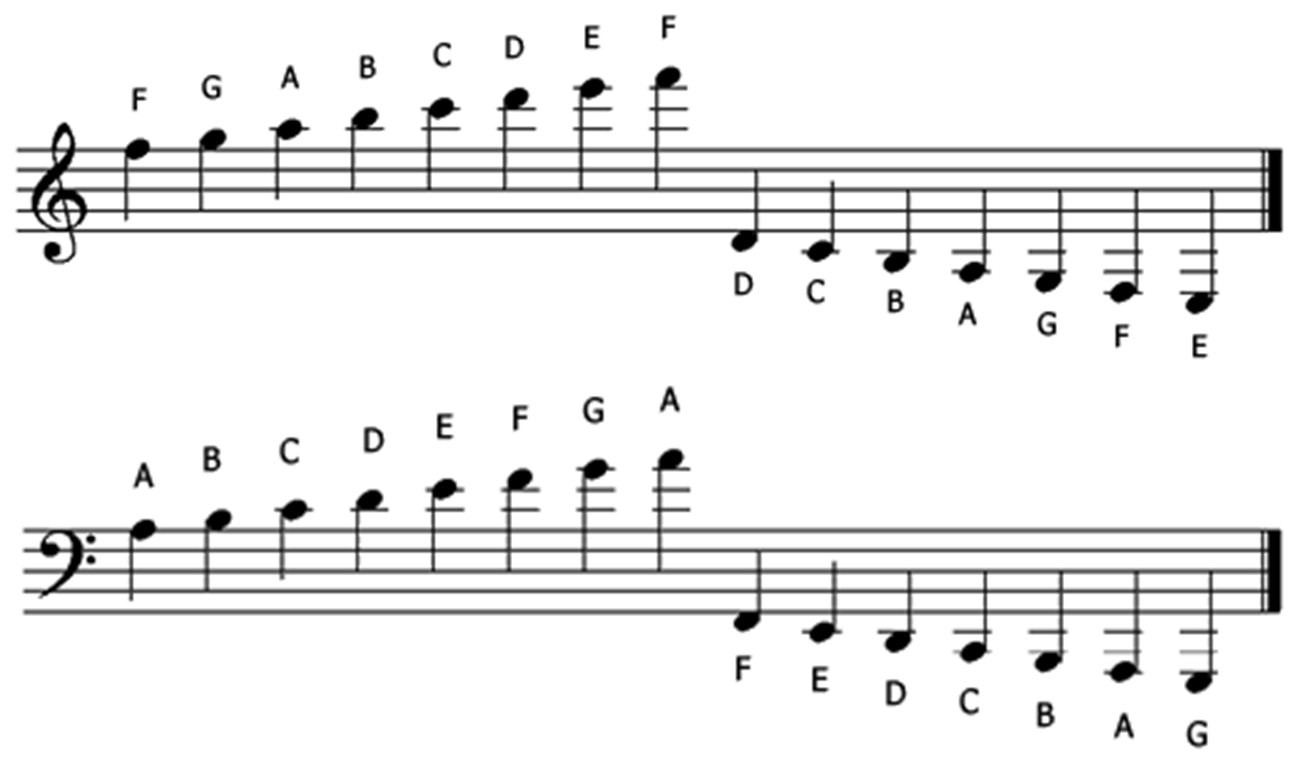 Music Theory Ledger Lines Treble Clef & Bass Cleaf