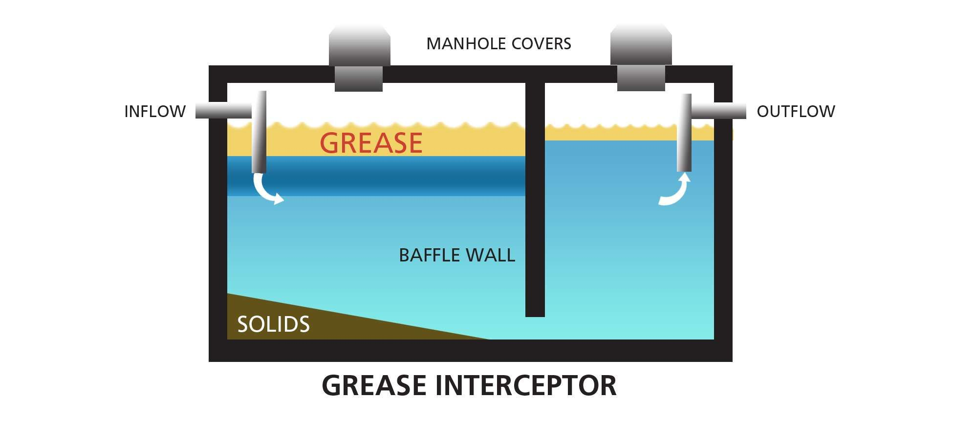 How A Septic System Works Lovely Grease Trap Pumping Septic System Septic Tank Repair Septic Tank Installation